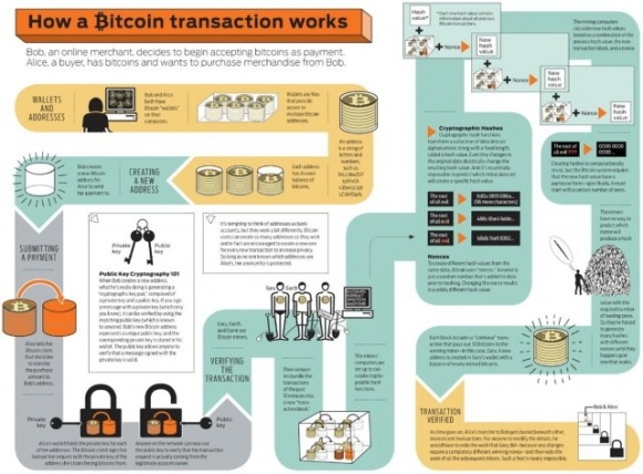 bitcointransaction