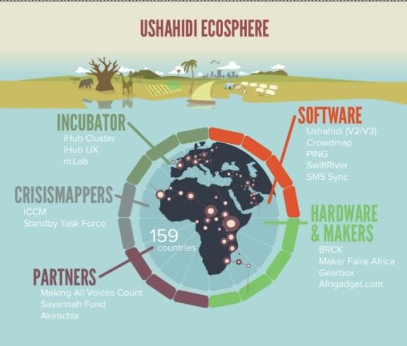 Ushahidi Ecosphere Diagram